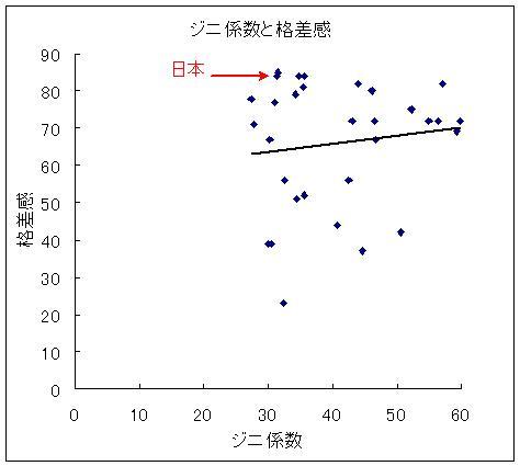 Ginicoefficientandinequality